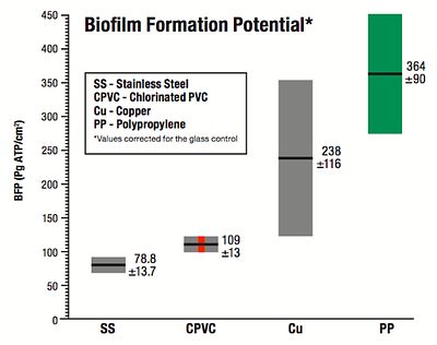 Biofilm Formation Potential Chart