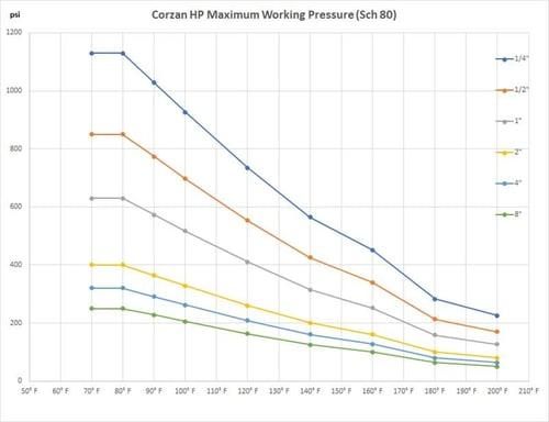 CZ-Max-Working-Pressure