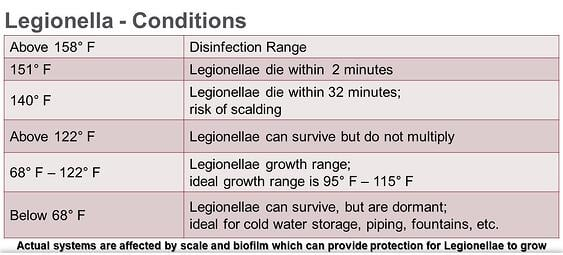 Legionella - Conditions-5