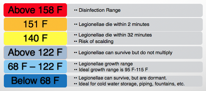 Legionella temperature table