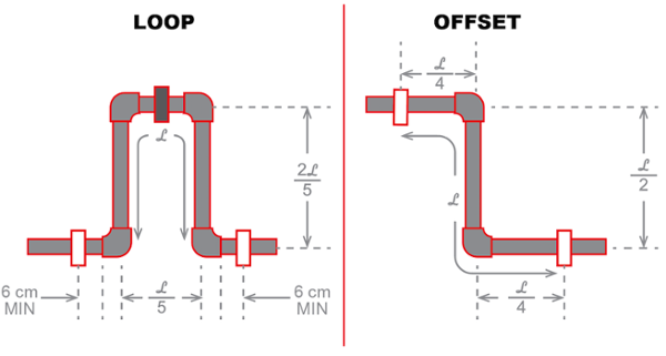 Corzan CPVC expansion loop and offset diagram