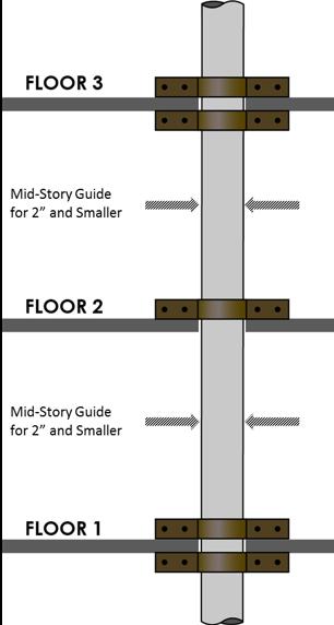 Vertical riser image