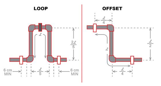 Loop Offset